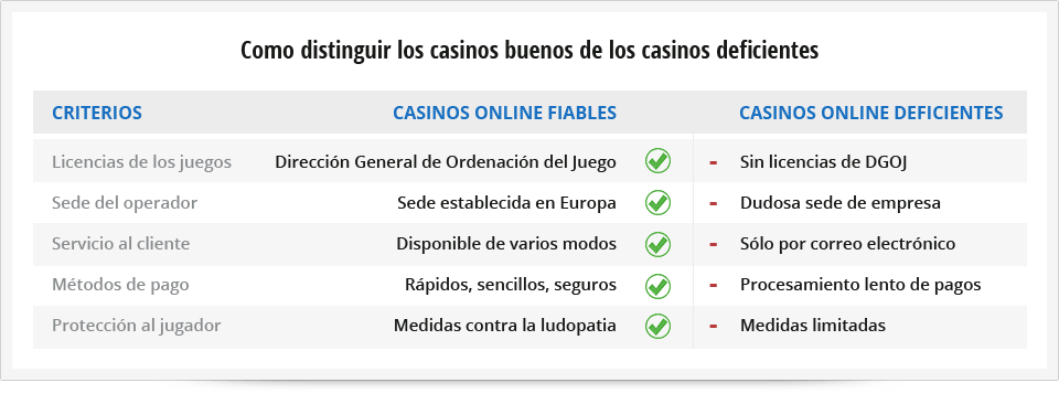 criterios para distinguir los casinos
